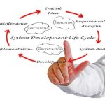 Phases of the System Development Life Cycle (SDLC)