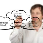 hybrid cloud and sharepoint